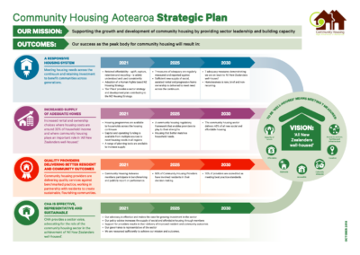 CHA's Strategic Plan 2018